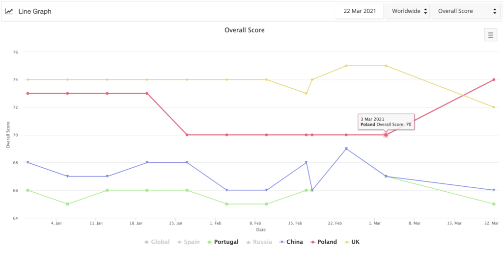 Digital Quality index scores for all sites over time