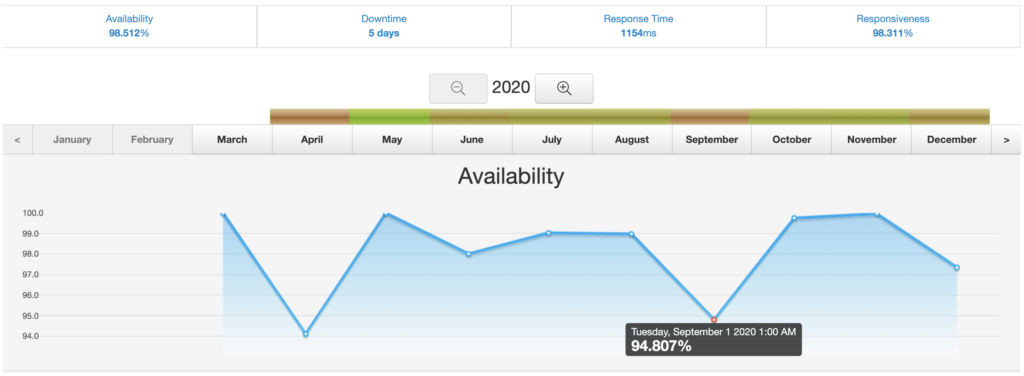 Uptime monthly view