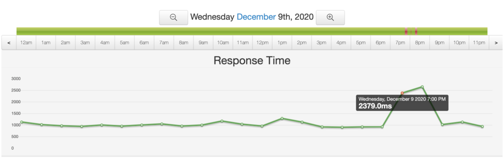Uptime page speed view